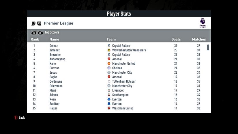 Top scorer list