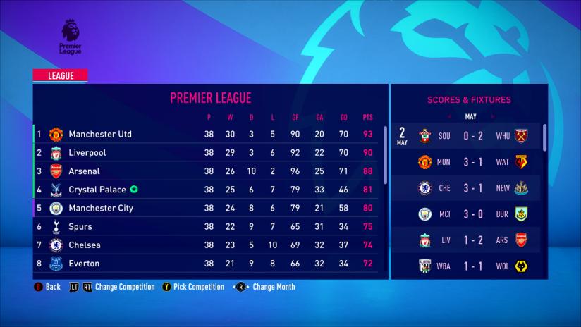 Final league Table